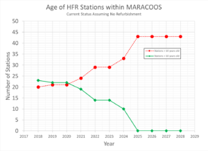 Age of HFR Stations within MARACOOD